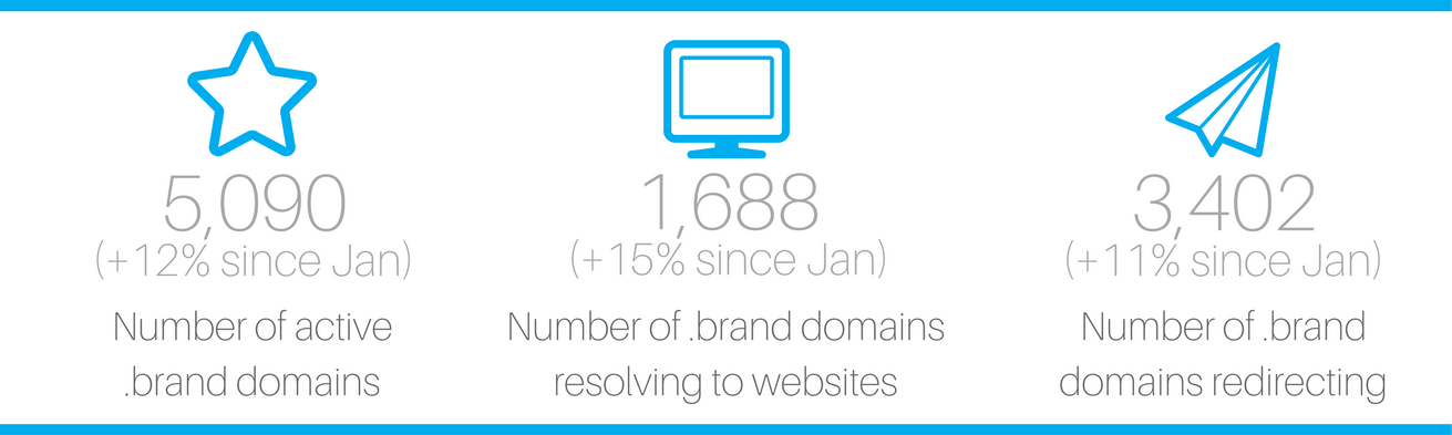 mid-year review .brands dotbrands dot brands brand TLDs
